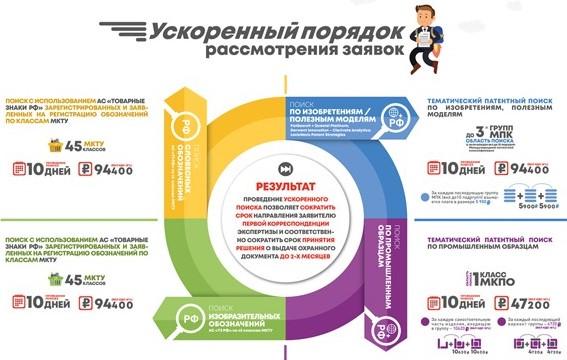 Платные услуги на сайте ФИПС